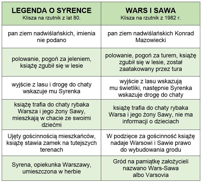 legenda o syrence wars i sawa roznice